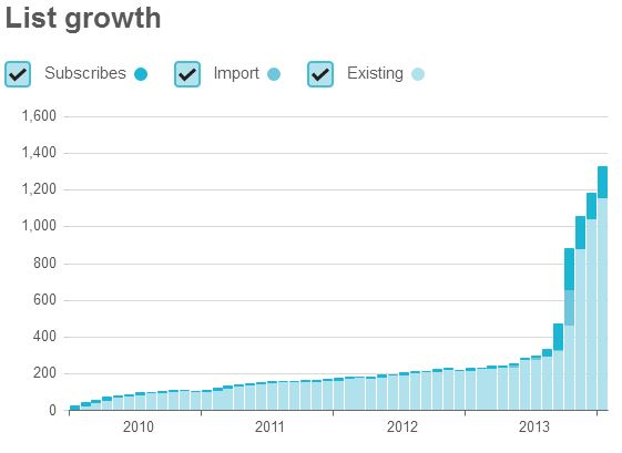 ep-email-list-growth