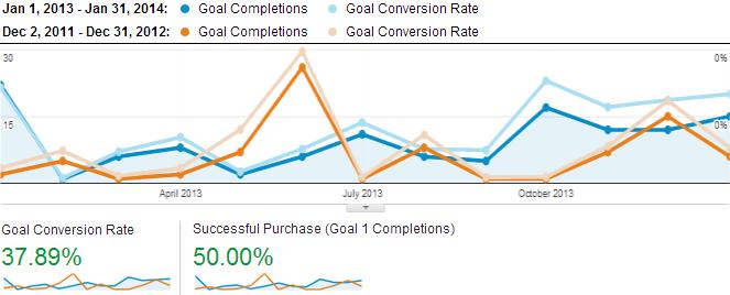 Conversion Rate & Sales Increase