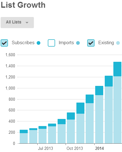 emma-email-list-growth